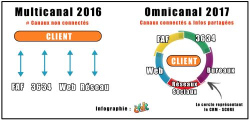 Infographie Blog